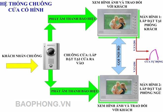 Cach Hoat Dong Cua Chuong Cua Co Hinh